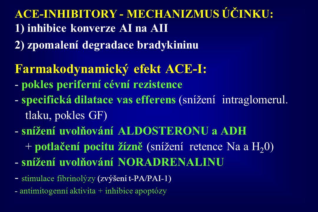 Farmakodynamický efekt ACE-I: