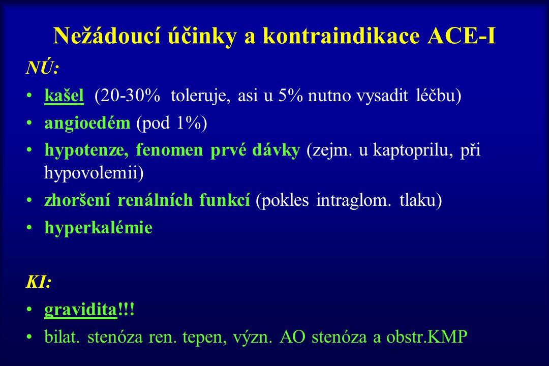 Nežádoucí účinky a kontraindikace ACE-I