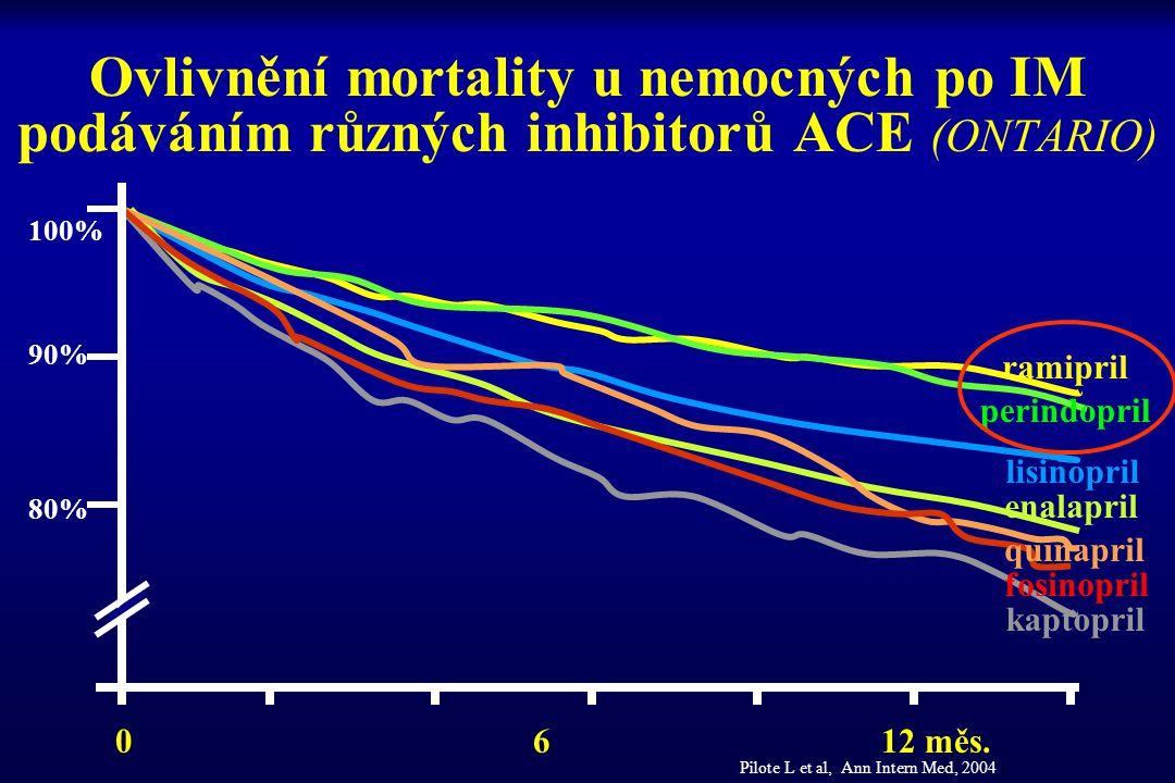 Ovlivnění mortality u nemocných po IM podáváním různých inhibitorů ACE (ONTARIO)