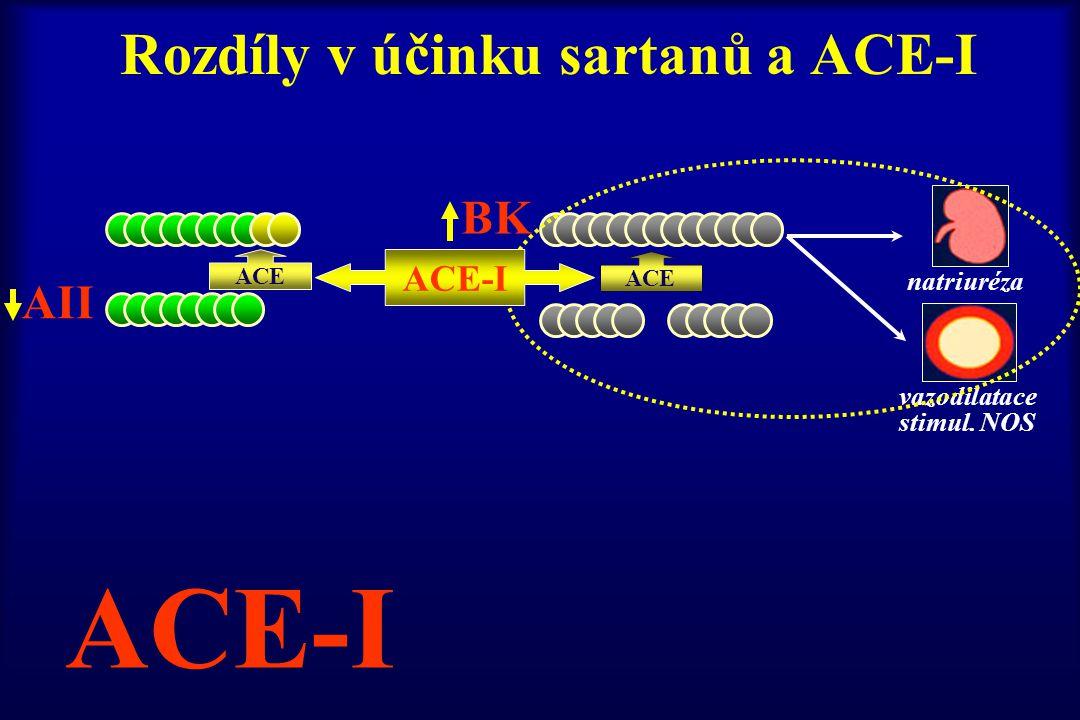 Rozdíly v účinku sartanů a ACE-I