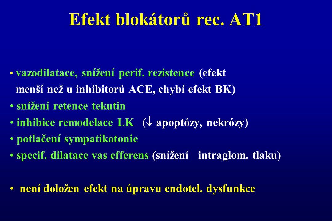 Efekt blokátorů rec. AT1 menší než u inhibitorů ACE, chybí efekt BK)