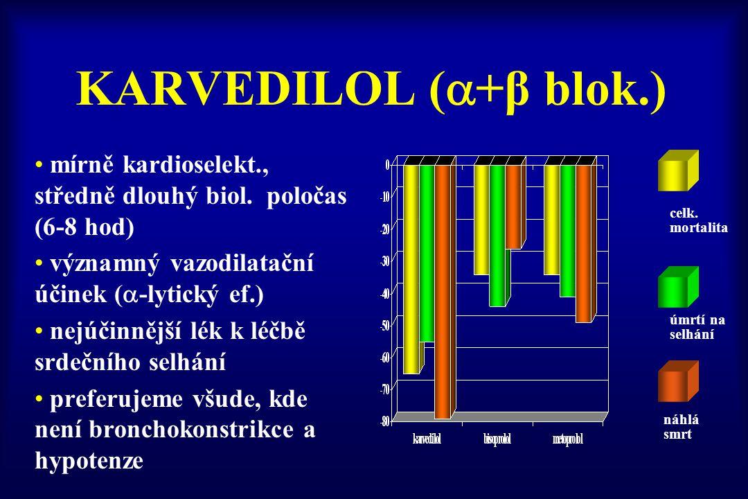 KARVEDILOL (+β blok.) mírně kardioselekt., středně dlouhý biol. poločas (6-8 hod) významný vazodilatační účinek (-lytický ef.)