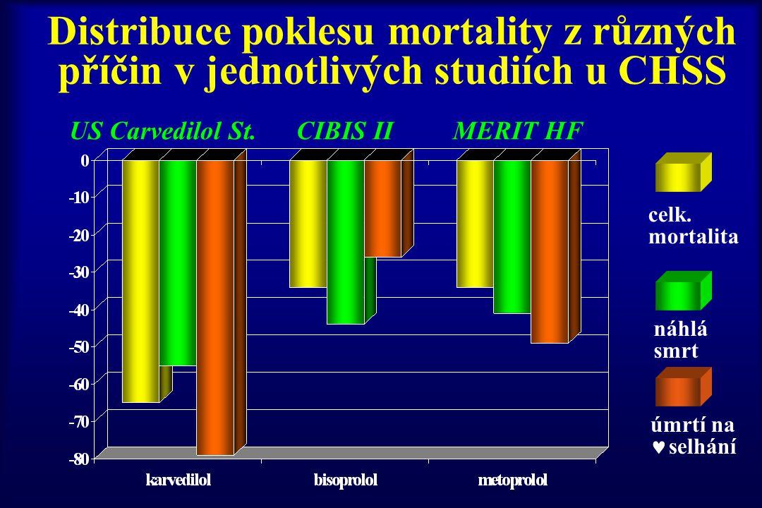 Distribuce poklesu mortality z různých příčin v jednotlivých studiích u CHSS