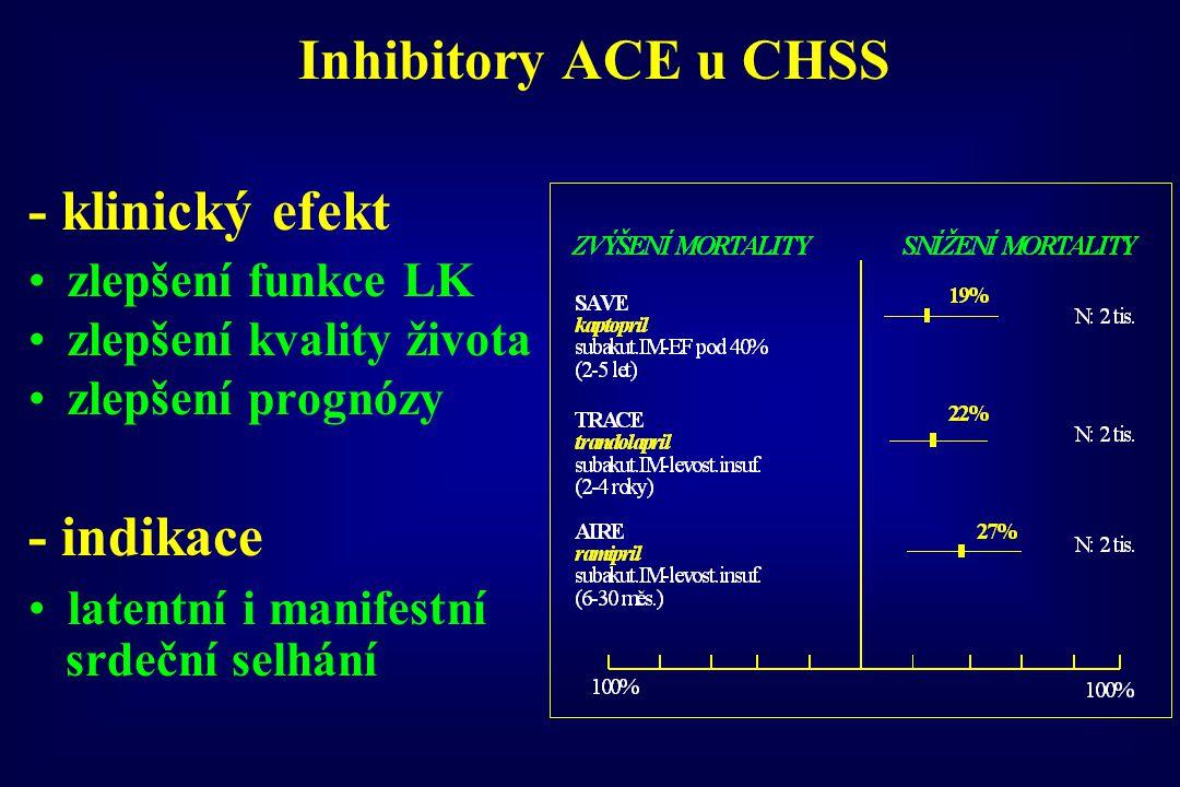 Inhibitory ACE u CHSS - klinický efekt - indikace zlepšení funkce LK