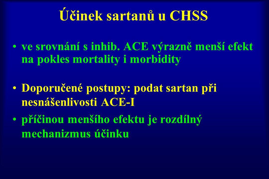 Účinek sartanů u CHSS ve srovnání s inhib. ACE výrazně menší efekt na pokles mortality i morbidity.