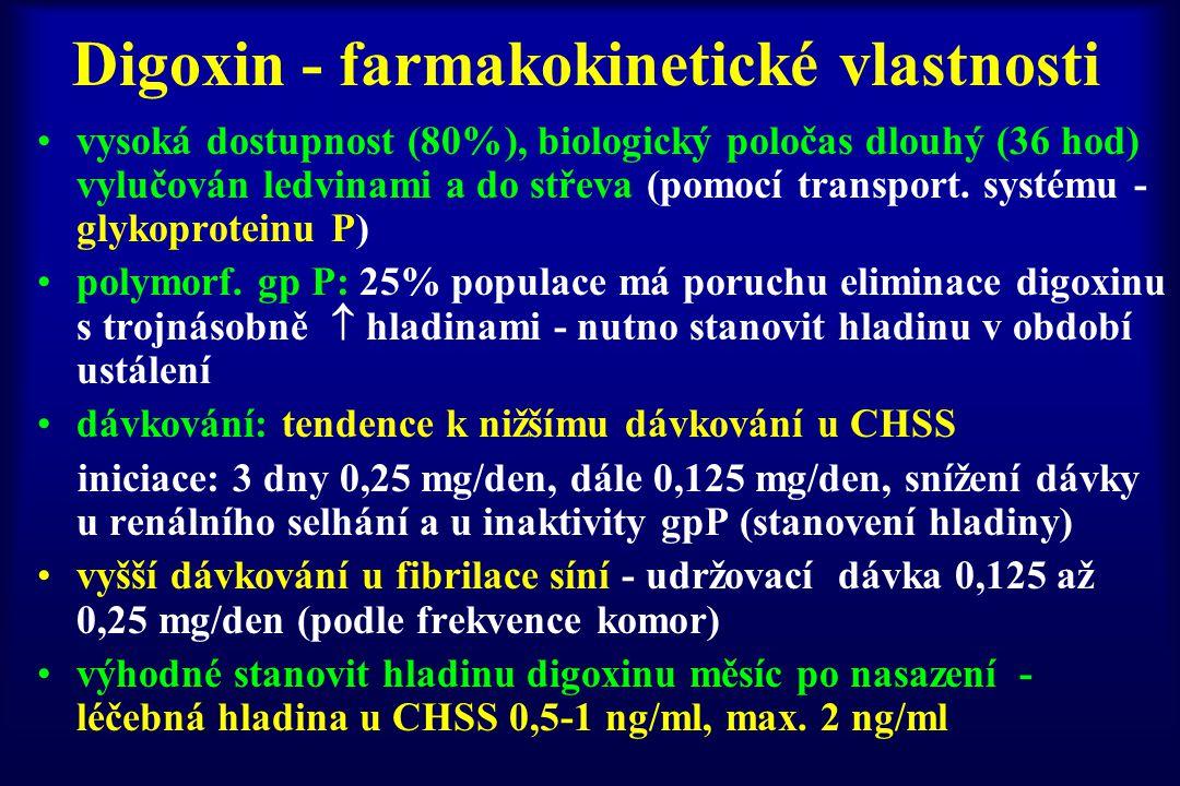 Digoxin - farmakokinetické vlastnosti