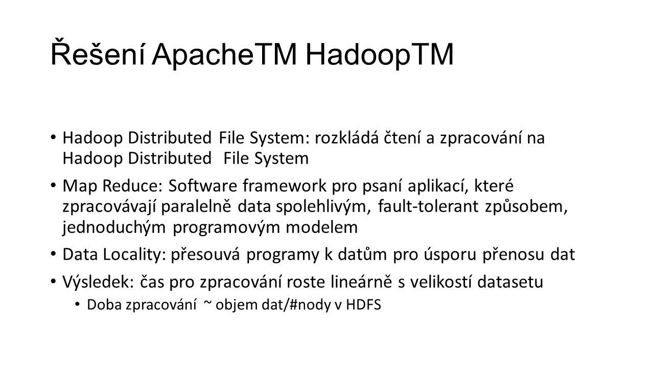 Řešení ApacheTM HadoopTM