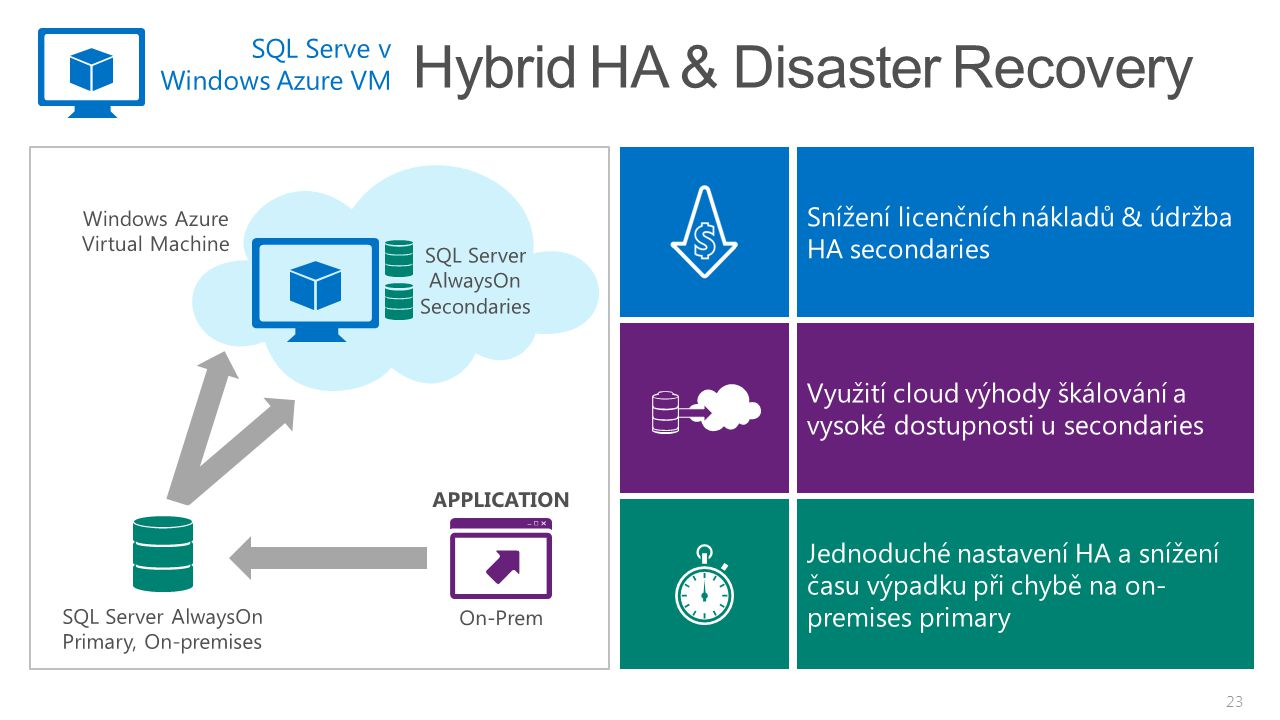 Hybrid HA & Disaster Recovery