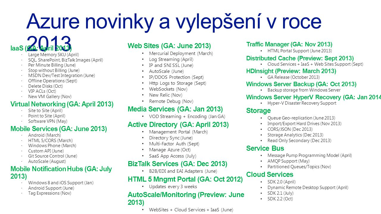 Azure novinky a vylepšení v roce 2013