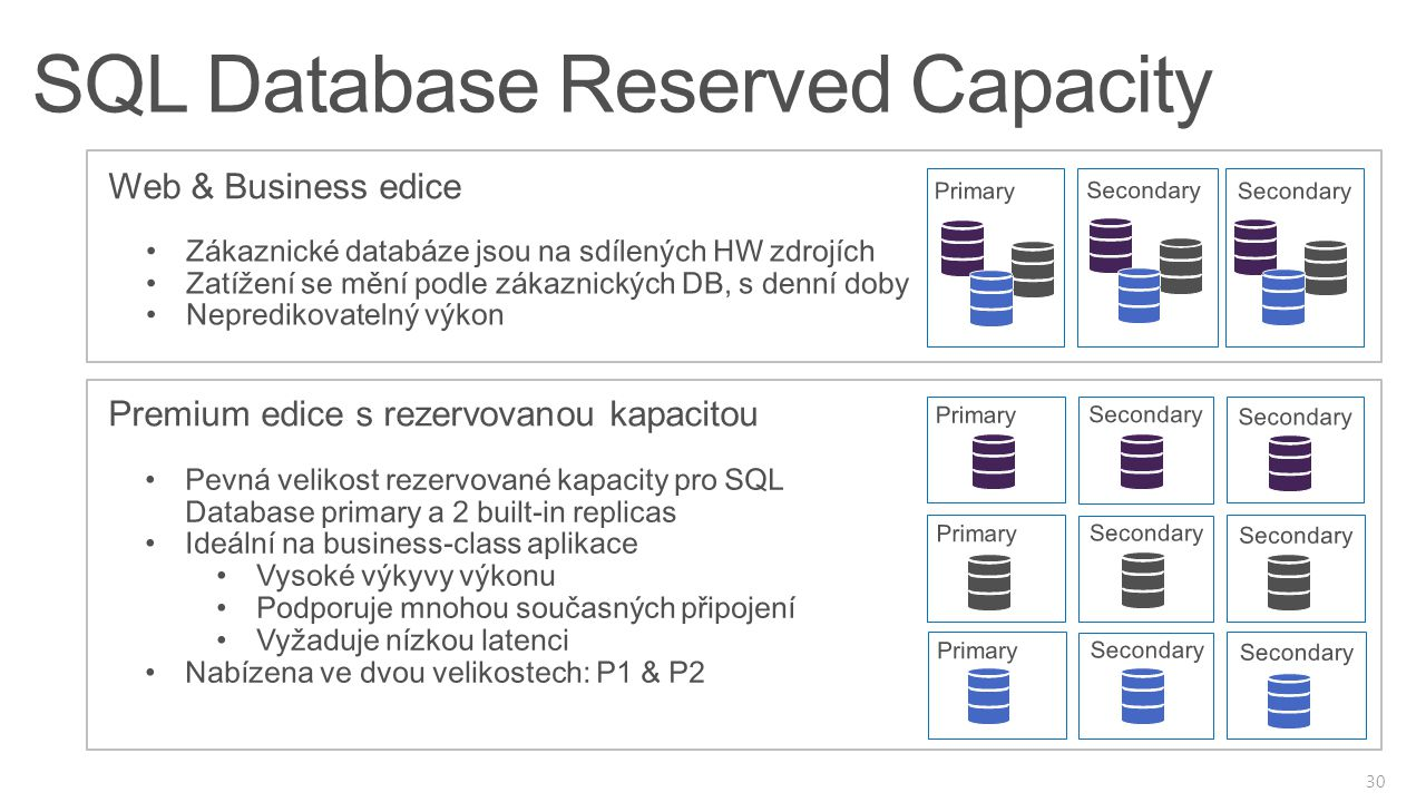 SQL Database Reserved Capacity