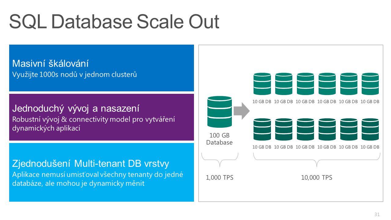 SQL Database Scale Out Masivní škálování Jednoduchý vývoj a nasazení