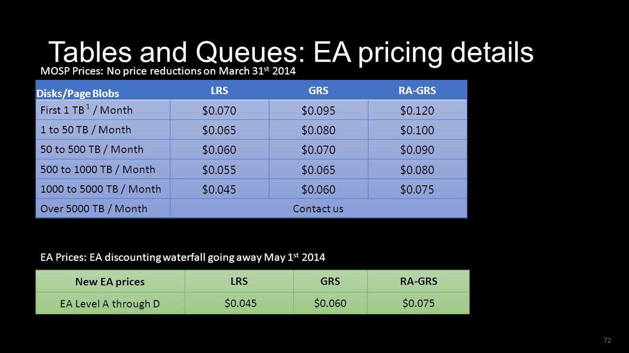 Tables and Queues: EA pricing details