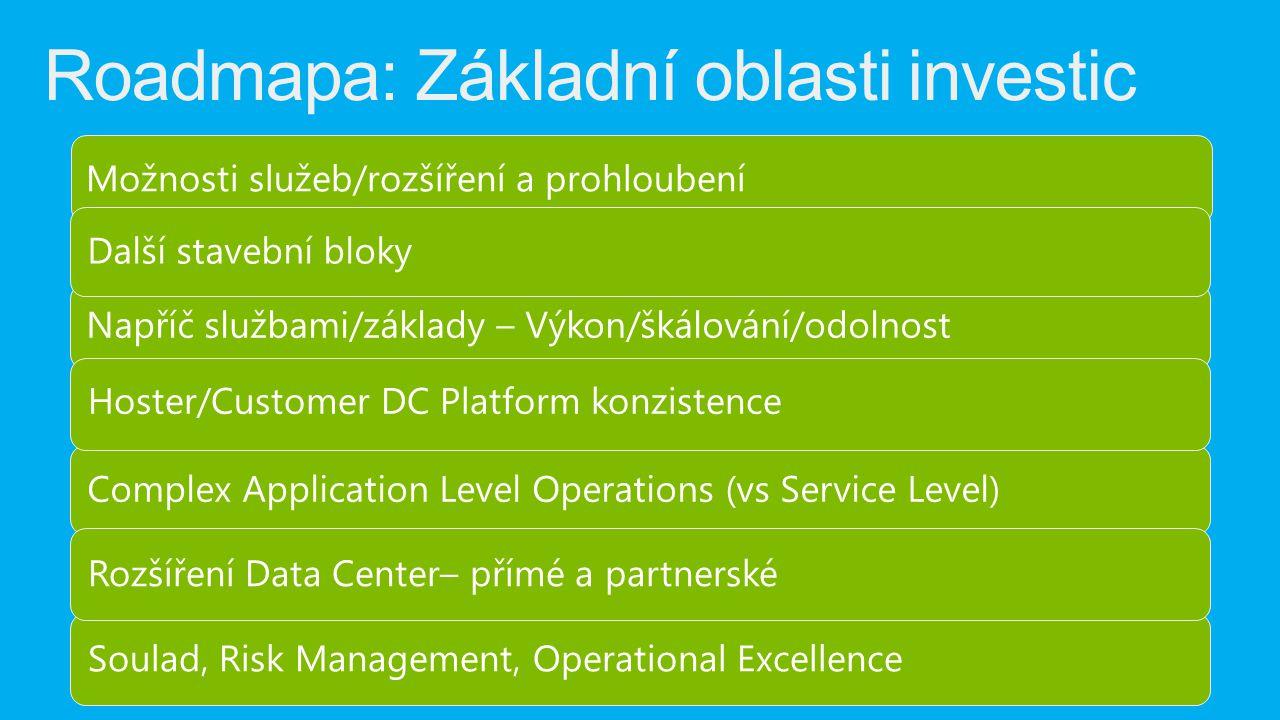 Roadmapa: Základní oblasti investic