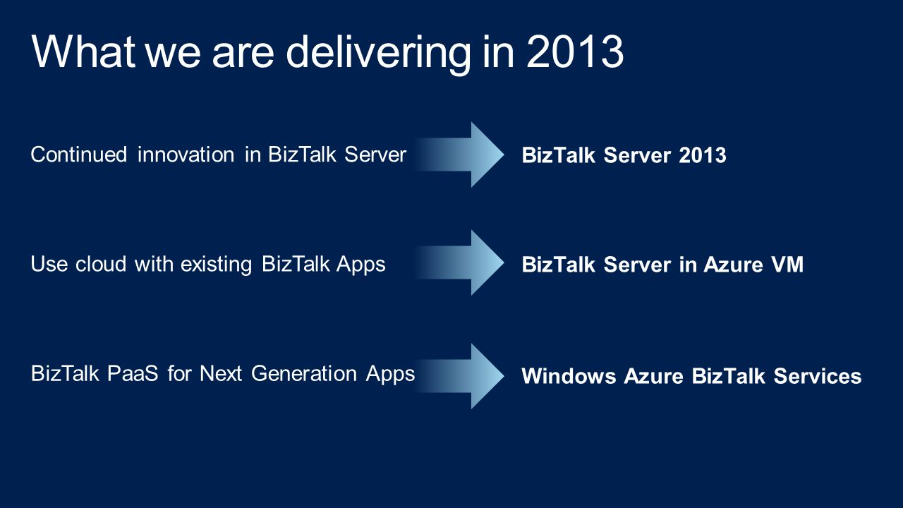 What we are delivering in 2013