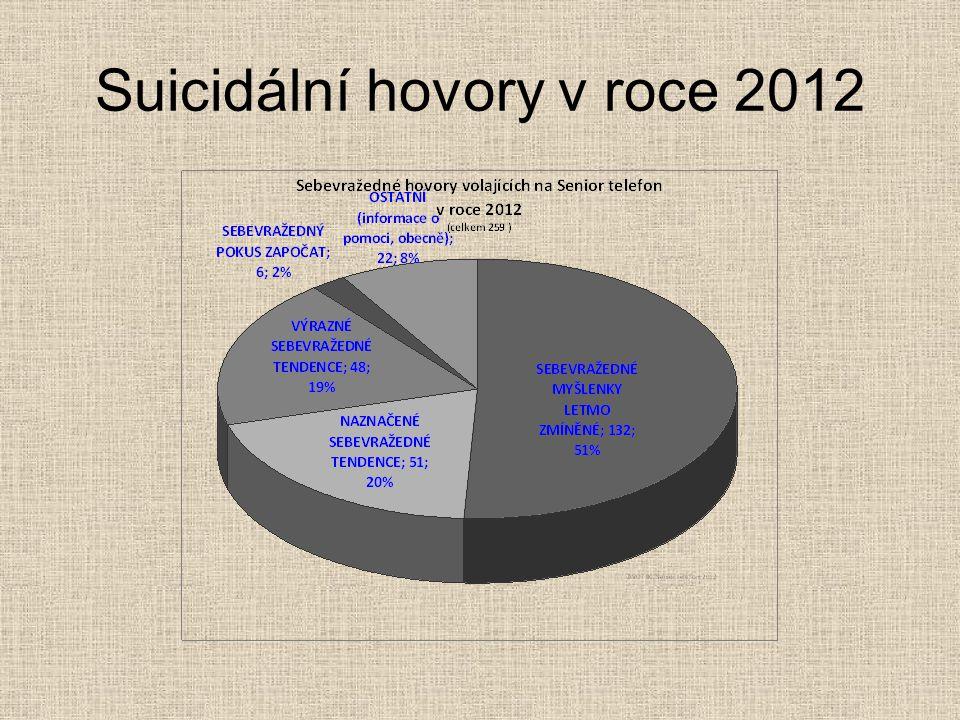 Suicidální hovory v roce 2012