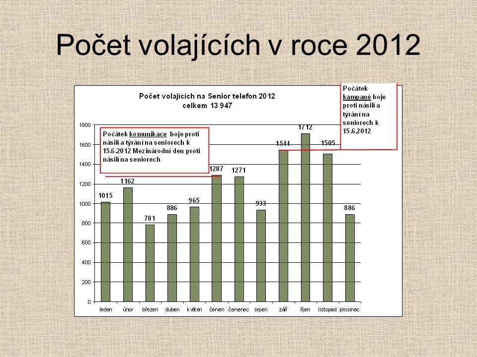 Počet volajících v roce 2012