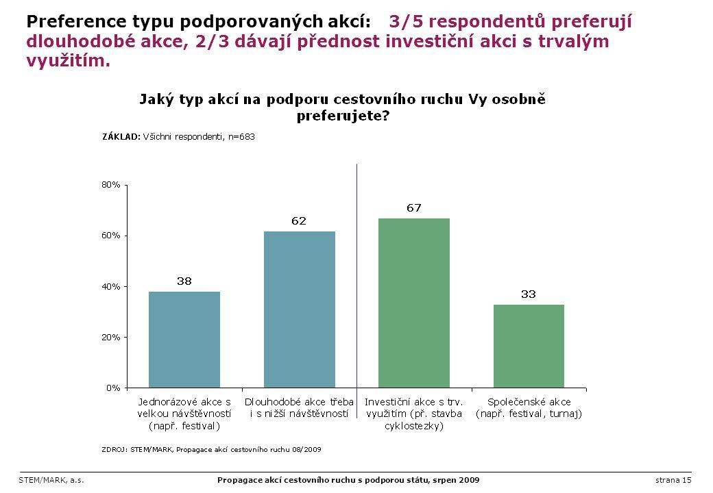 Preference typu podporovaných akcí: 3/5 respondentů preferují dlouhodobé akce, 2/3 dávají přednost investiční akci s trvalým využitím.