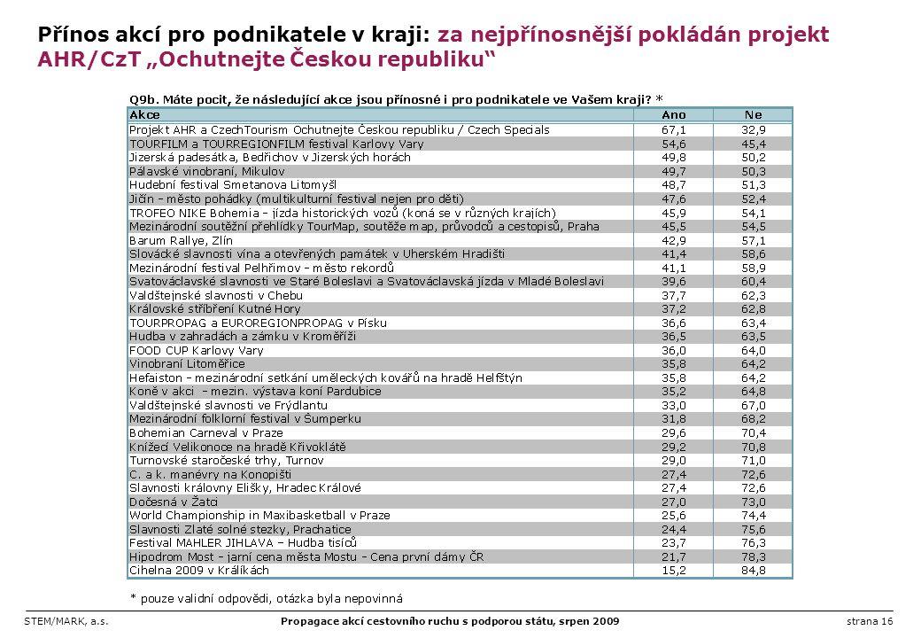 """Přínos akcí pro podnikatele v kraji: za nejpřínosnější pokládán projekt AHR/CzT """"Ochutnejte Českou republiku"""