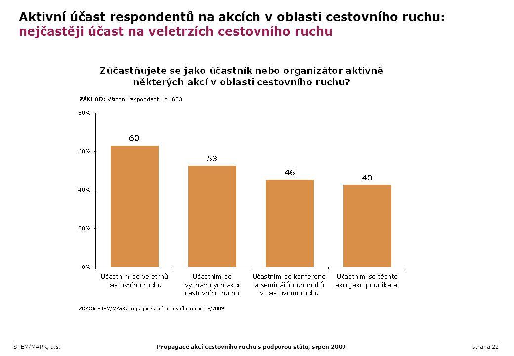 Aktivní účast respondentů na akcích v oblasti cestovního ruchu: nejčastěji účast na veletrzích cestovního ruchu