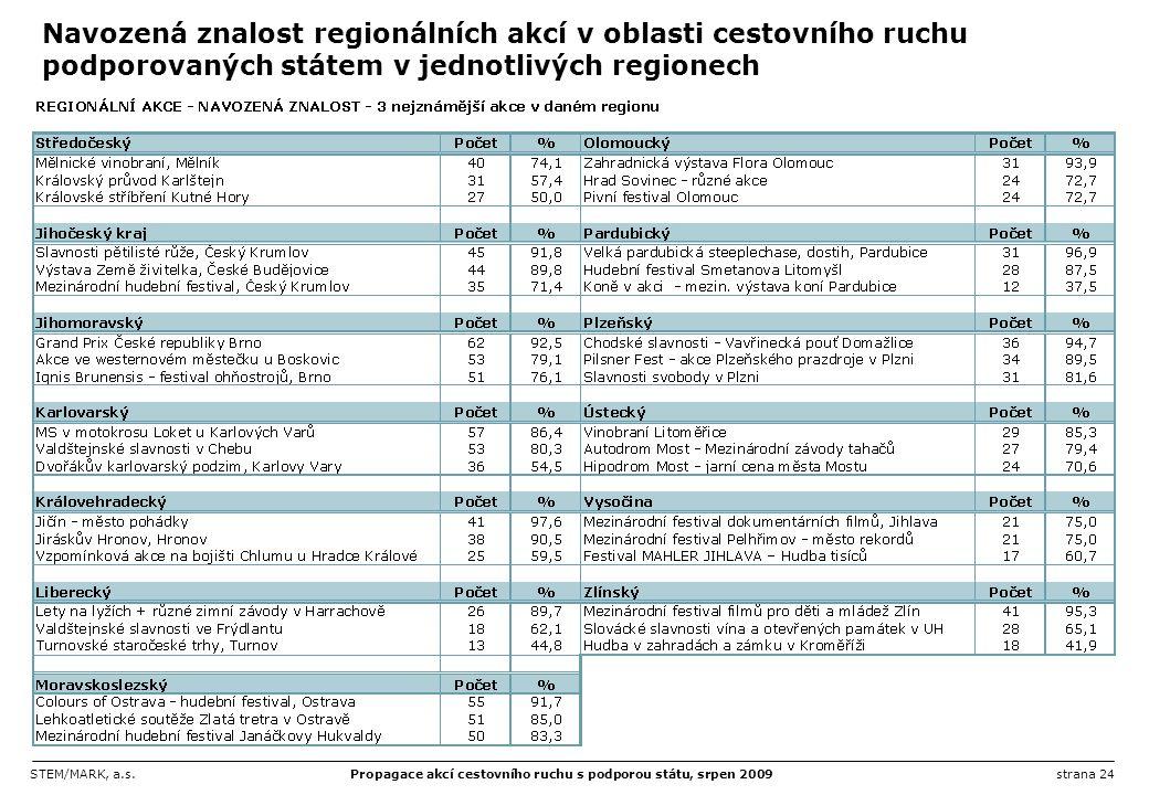 Navozená znalost regionálních akcí v oblasti cestovního ruchu podporovaných státem v jednotlivých regionech