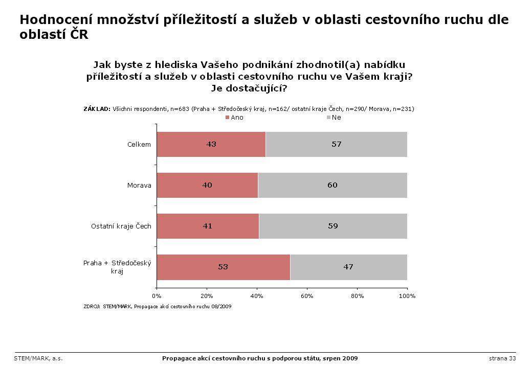 Hodnocení množství příležitostí a služeb v oblasti cestovního ruchu dle oblastí ČR