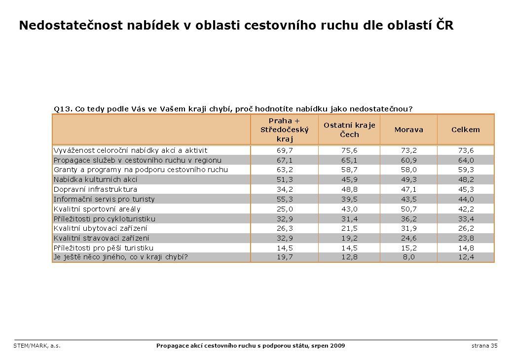 Nedostatečnost nabídek v oblasti cestovního ruchu dle oblastí ČR