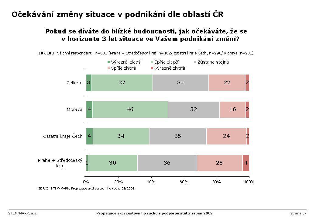 Očekávání změny situace v podnikání dle oblastí ČR