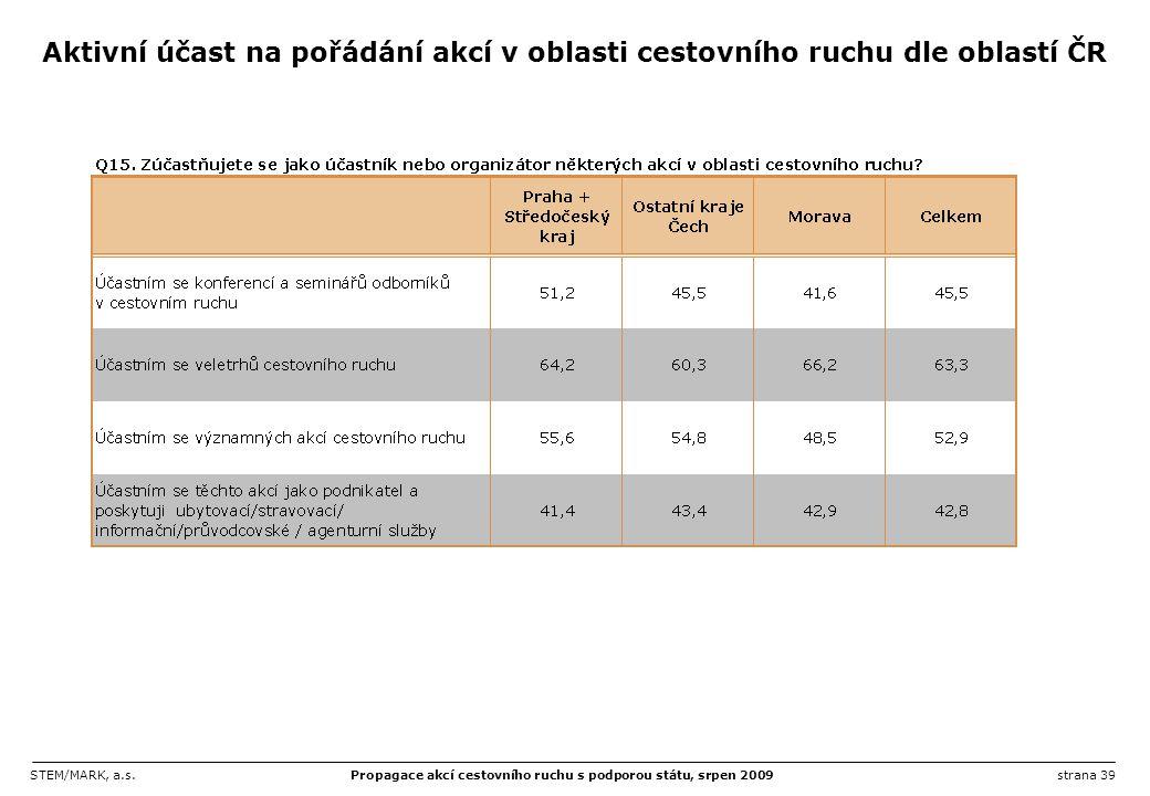 Aktivní účast na pořádání akcí v oblasti cestovního ruchu dle oblastí ČR