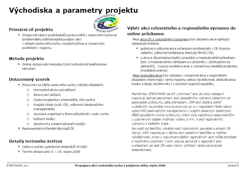 Východiska a parametry projektu