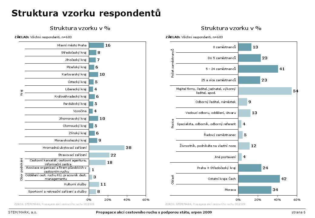 Struktura vzorku respondentů