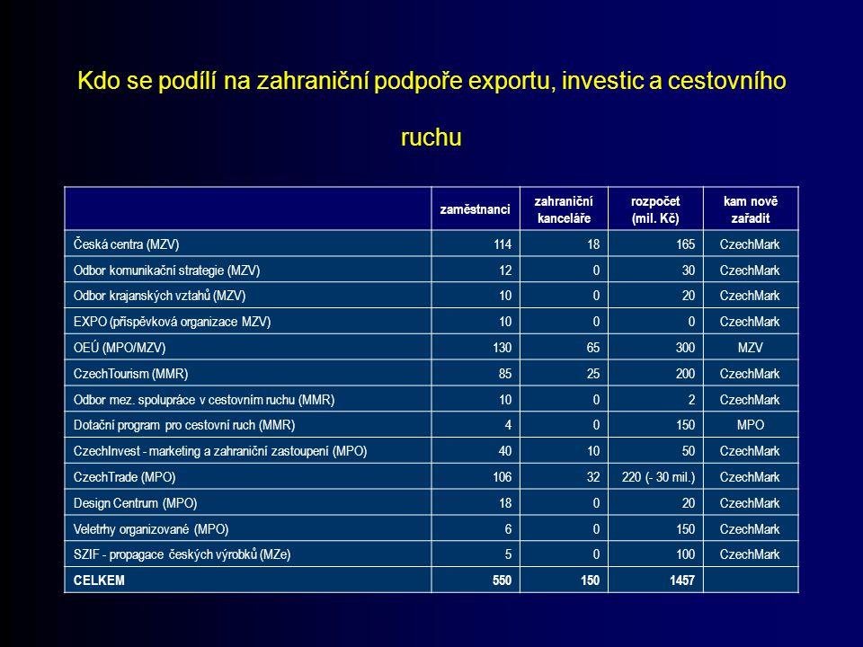 Kdo se podílí na zahraniční podpoře exportu, investic a cestovního ruchu