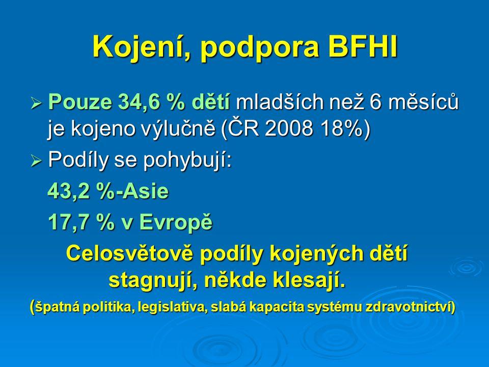 Kojení, podpora BFHI Pouze 34,6 % dětí mladších než 6 měsíců je kojeno výlučně (ČR 2008 18%) Podíly se pohybují: