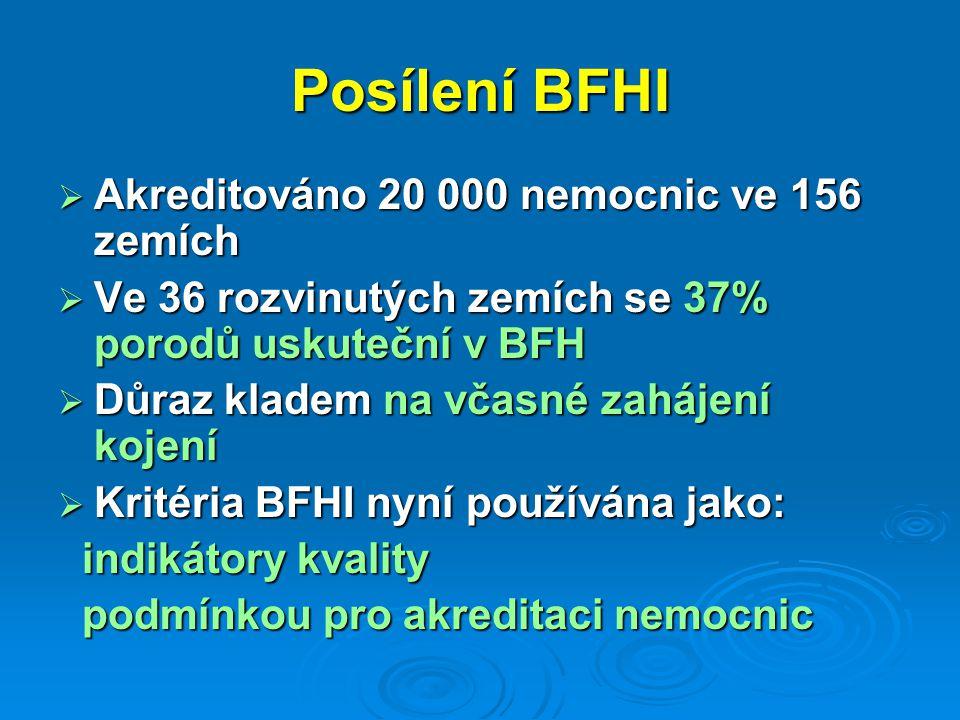 Posílení BFHI Akreditováno 20 000 nemocnic ve 156 zemích