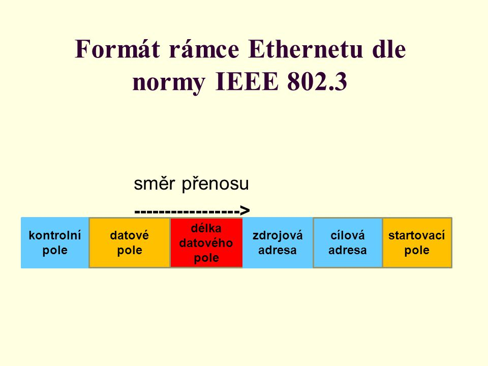 Formát rámce Ethernetu dle normy IEEE 802.3