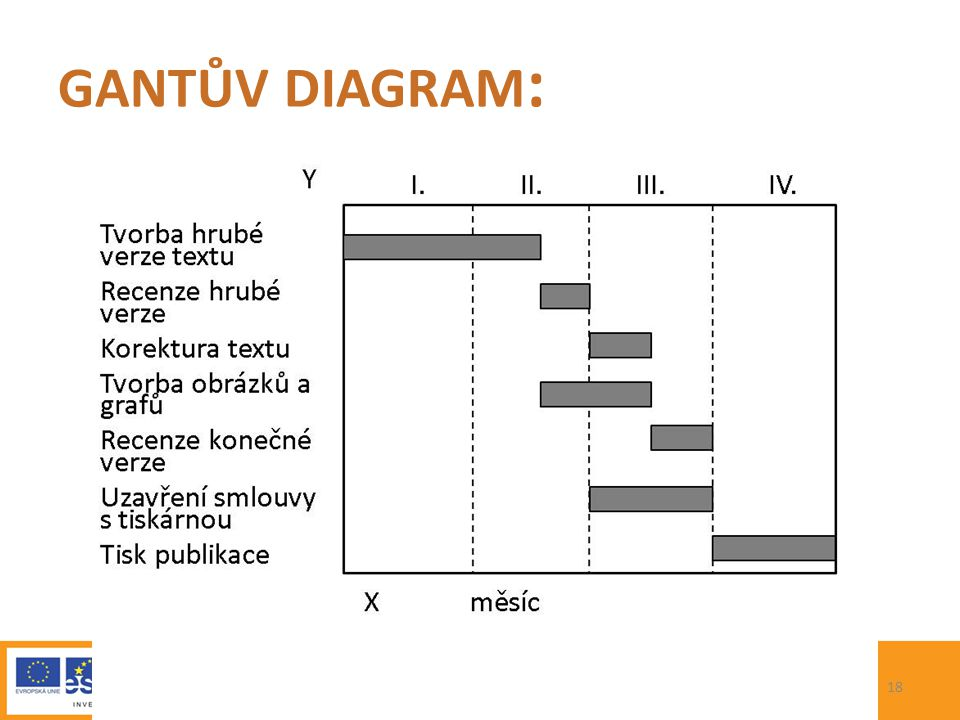 PROJEKT gantův diagram: