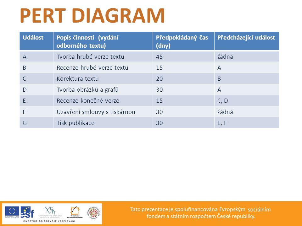 PERT DIAGRAM Událost Popis činnosti (vydání odborného textu)