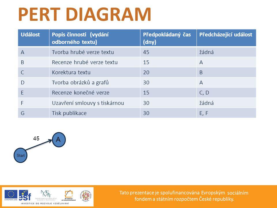 PERT DIAGRAM A Událost Popis činnosti (vydání odborného textu)