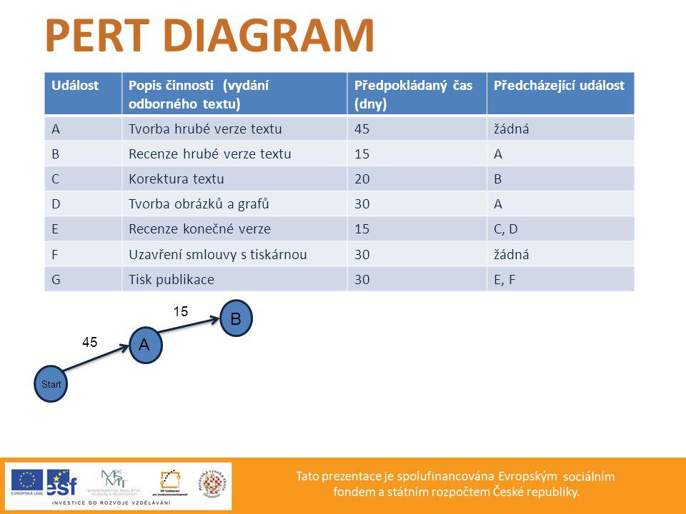 PERT DIAGRAM B A Událost Popis činnosti (vydání odborného textu)