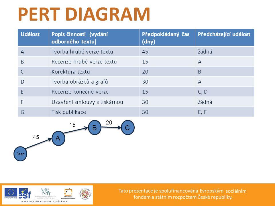PERT DIAGRAM B C A Událost Popis činnosti (vydání odborného textu)