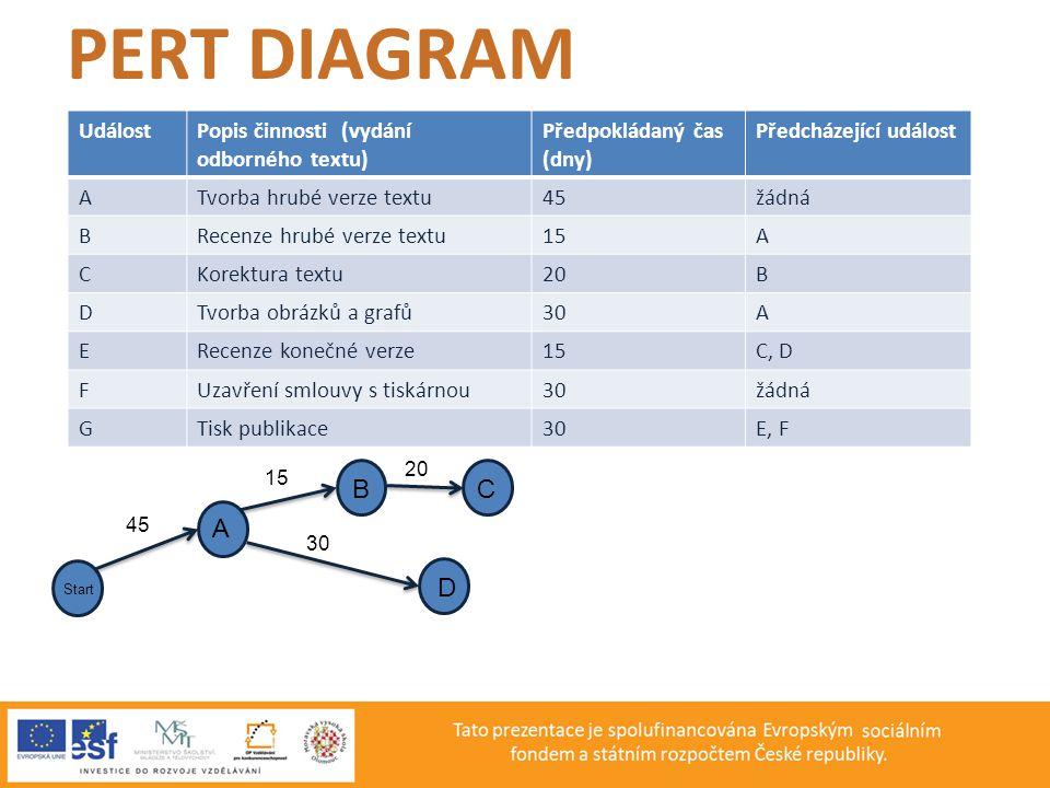 PERT DIAGRAM B C A D Událost Popis činnosti (vydání odborného textu)