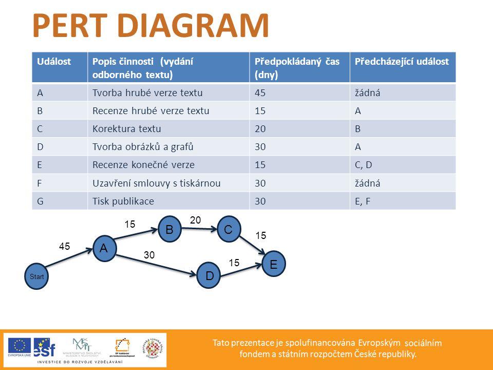 PERT DIAGRAM B C A E D Událost Popis činnosti (vydání odborného textu)
