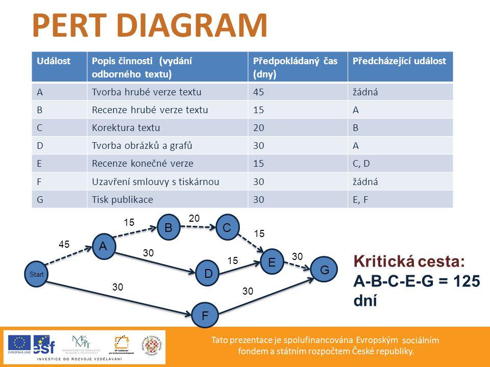 PERT DIAGRAM Kritická cesta: A-B-C-E-G = 125 dní B C A E G D F Událost