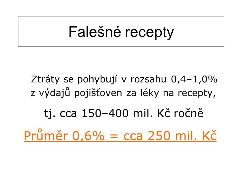 Falešné recepty Průměr 0,6% = cca 250 mil. Kč