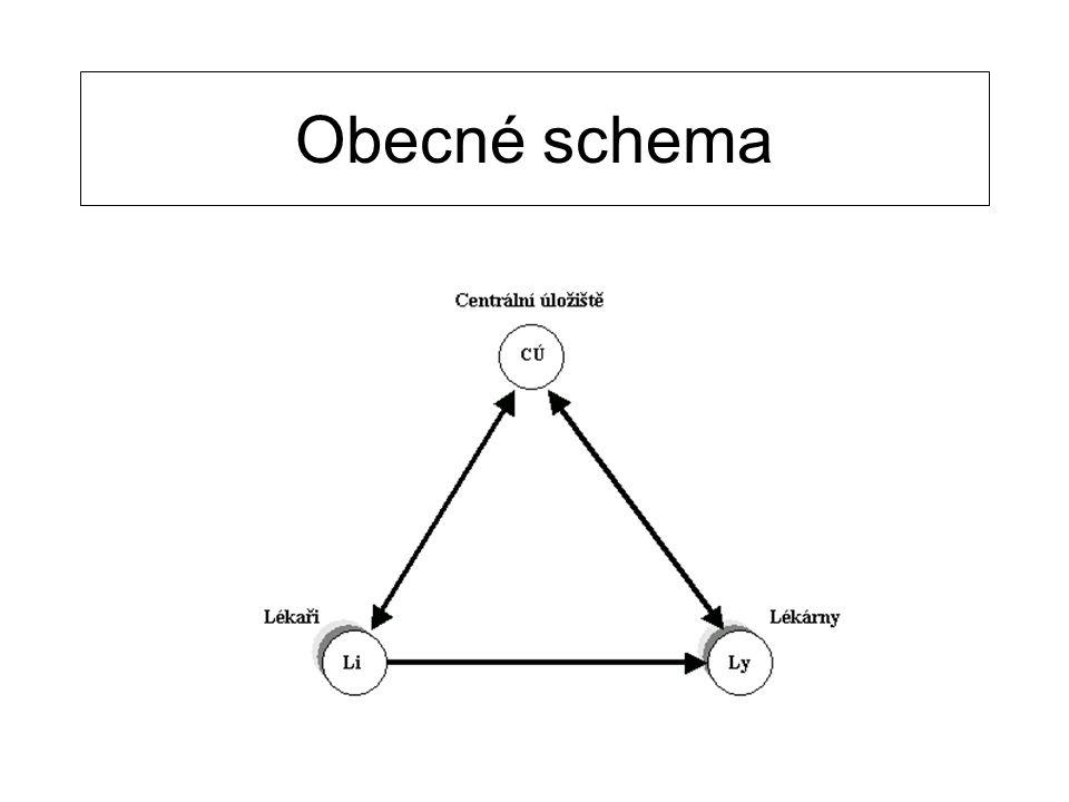 Obecné schema