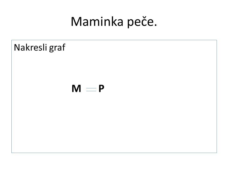 Maminka peče. Nakresli graf M P