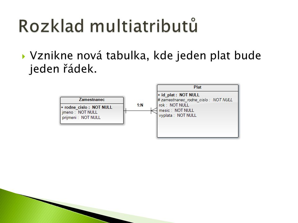 Rozklad multiatributů