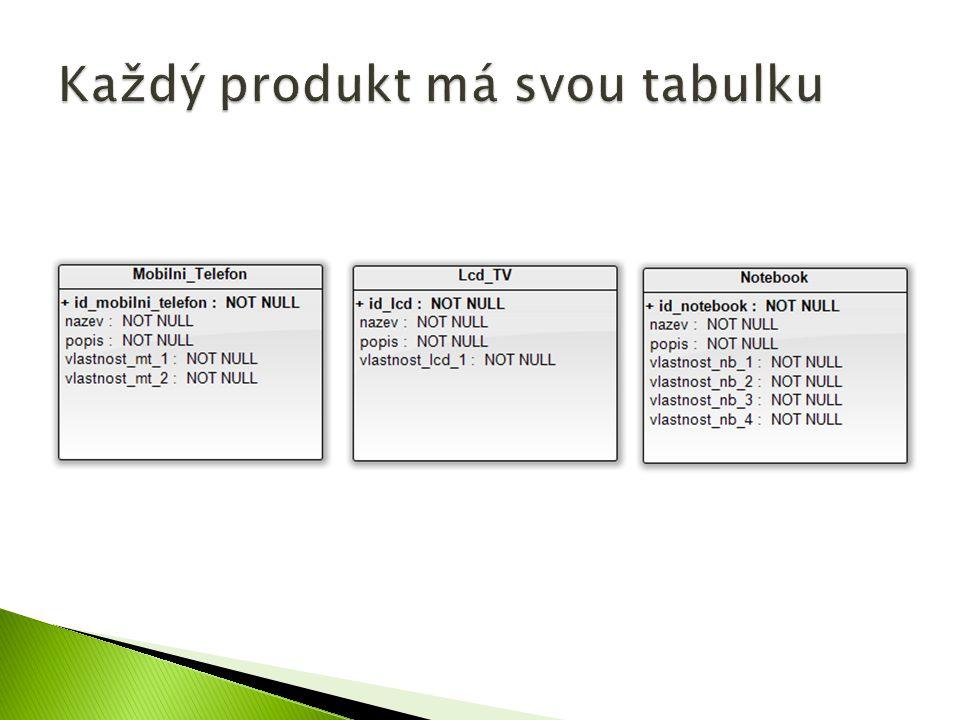 Každý produkt má svou tabulku