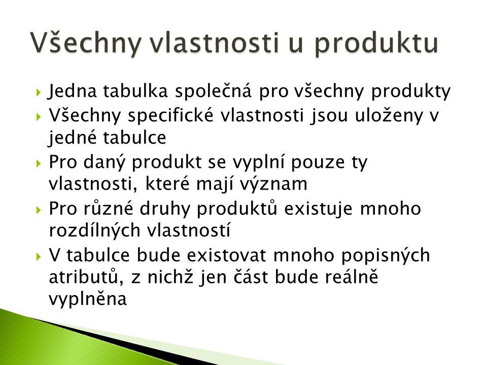 Všechny vlastnosti u produktu