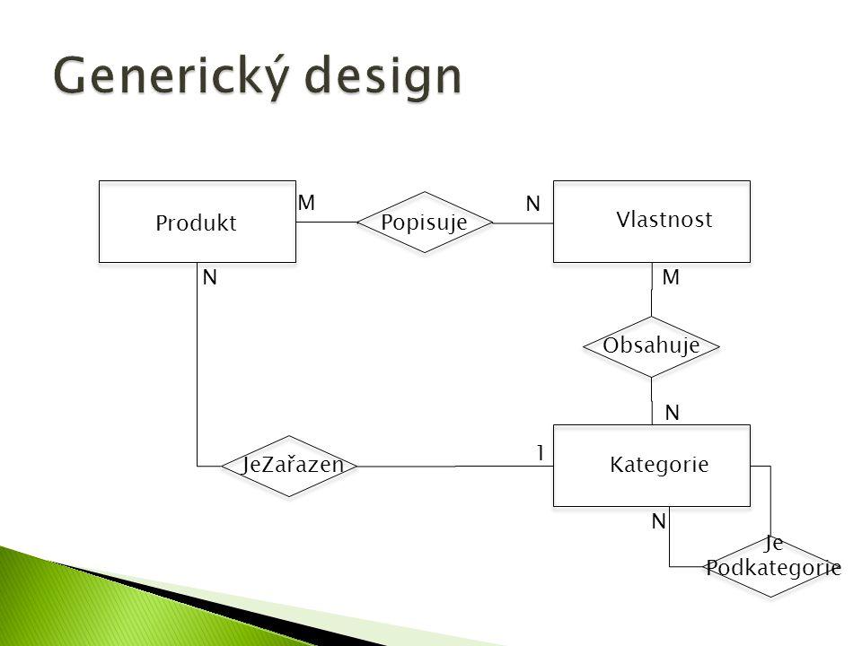 Generický design Produkt Vlastnost M N Popisuje N M Obsahuje N 1