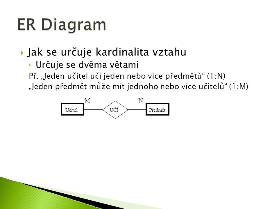 ER Diagram Jak se určuje kardinalita vztahu Určuje se dvěma větami